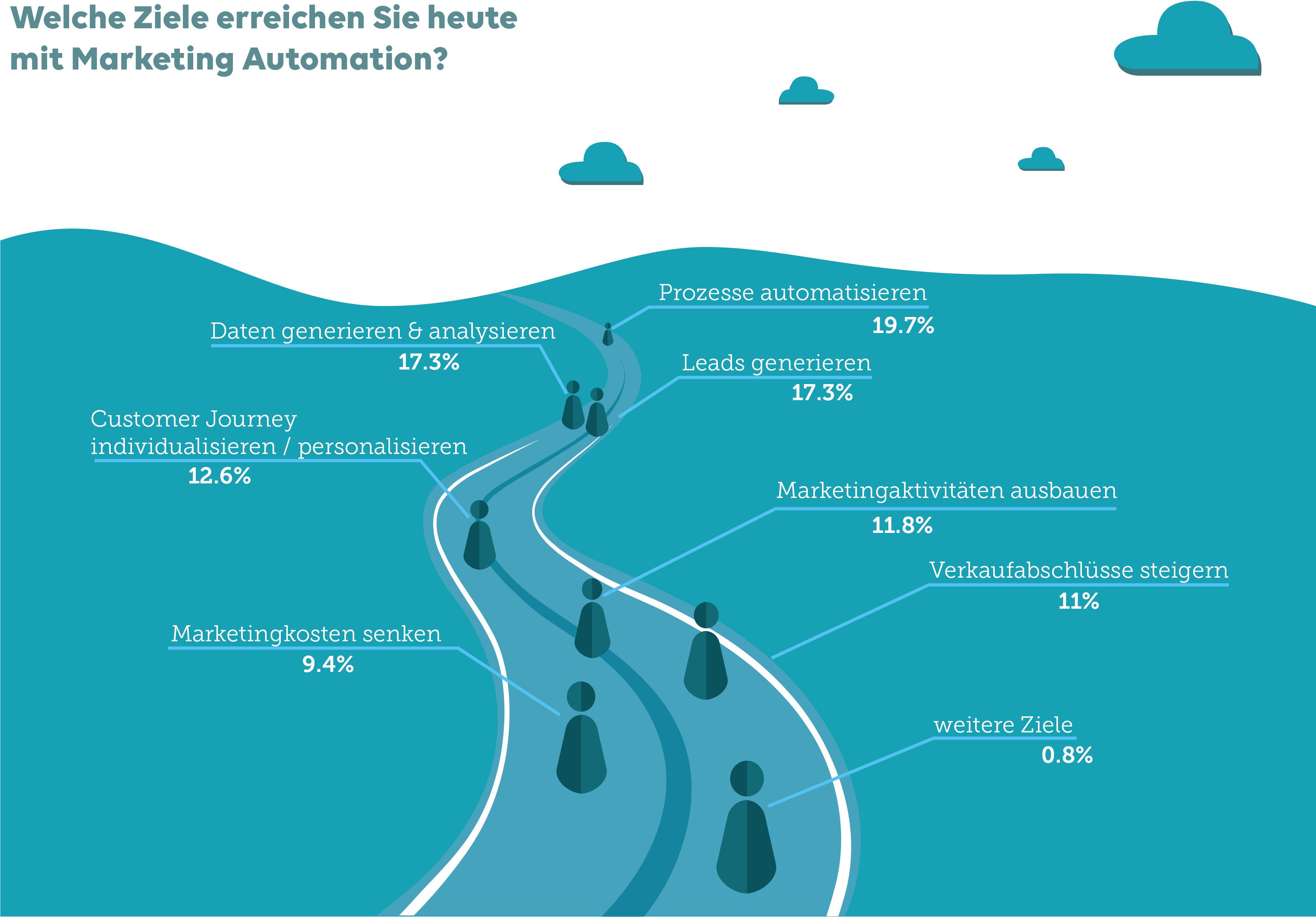 Ziele durch Marketing Automation