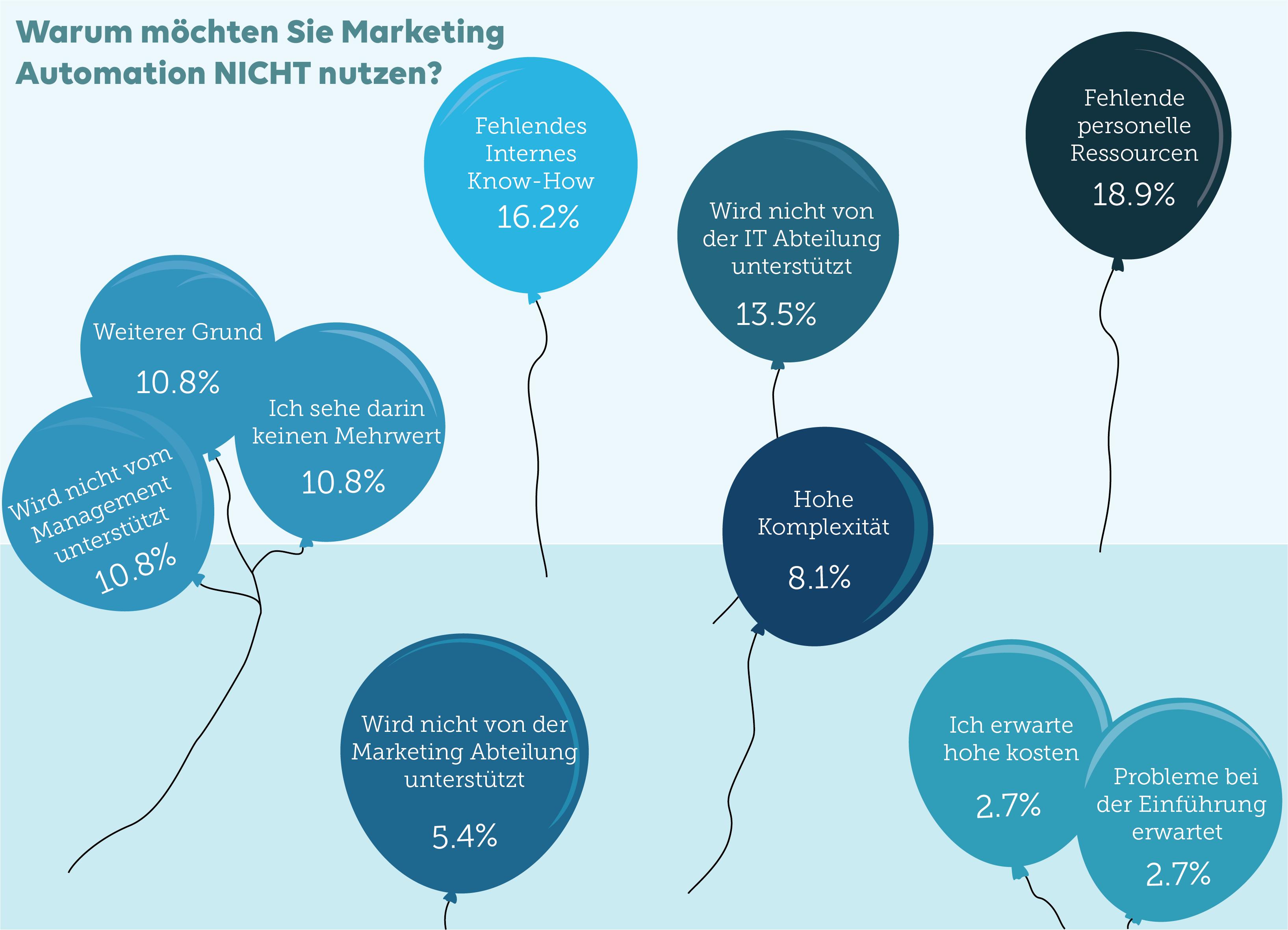 warum Marketing Automation nicht nutzen?