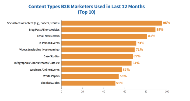 Grafik Contenty Types B2B