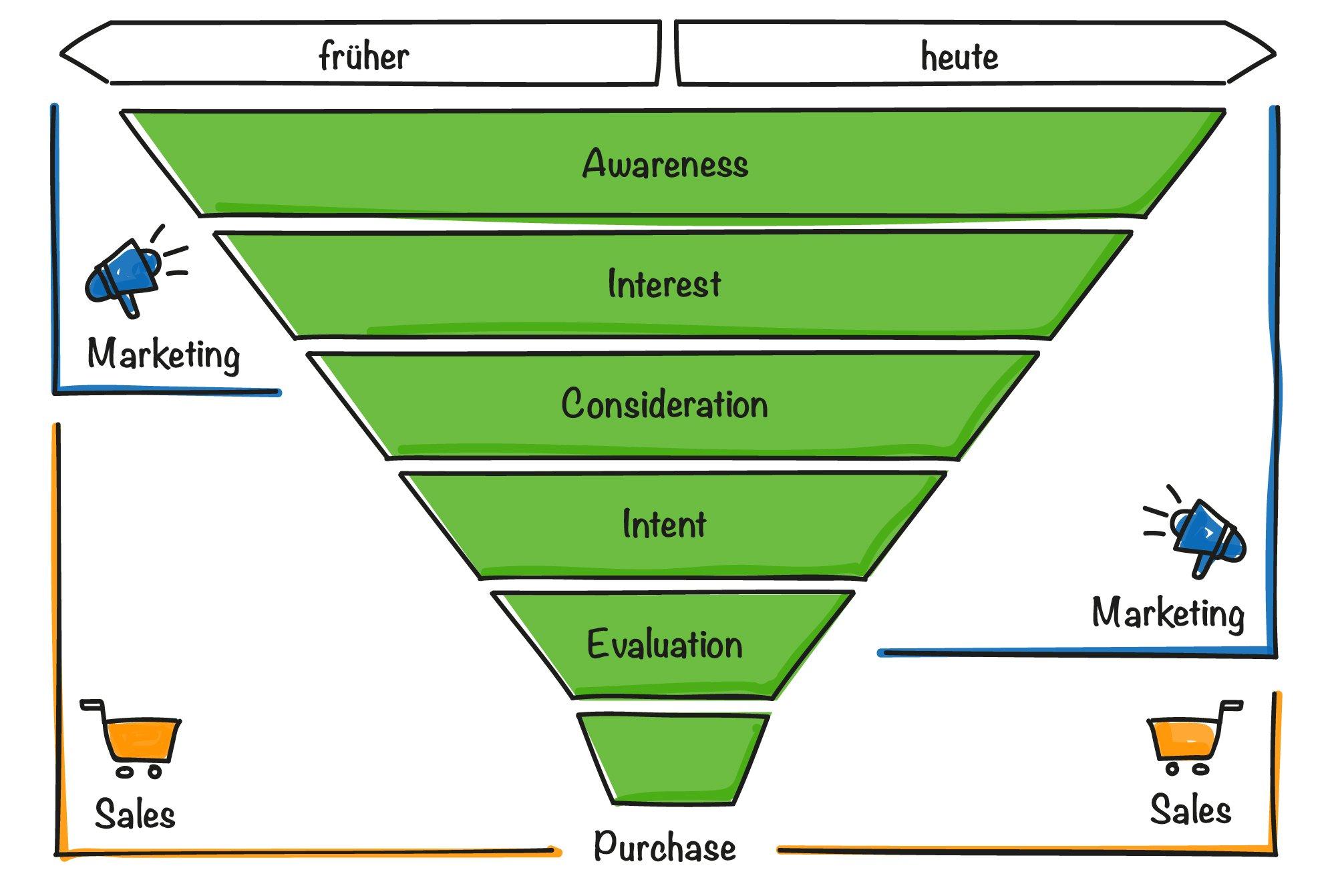 Veränderte Rollen von Sales und Marketing