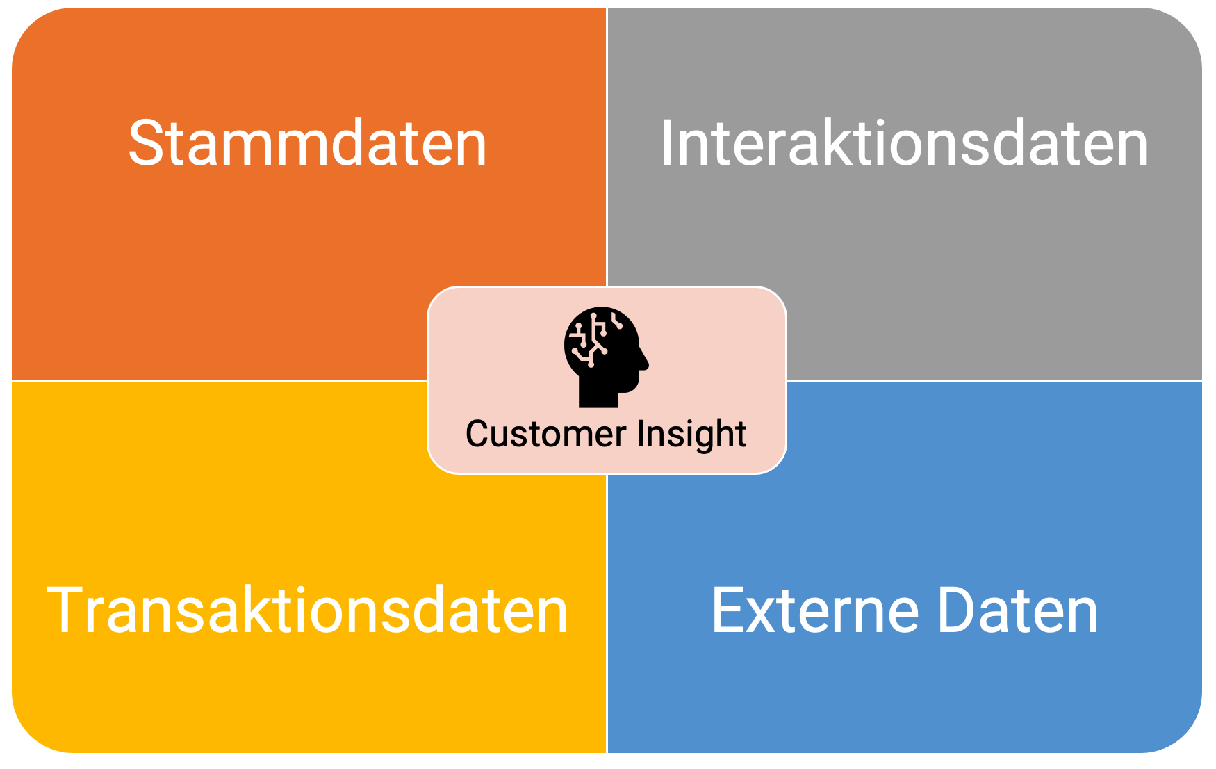 customer_insight_stammdaten_interaktionsdaten_transaktionsaten_externe-daten