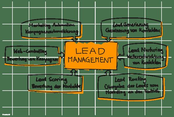 effizientes Lead Management